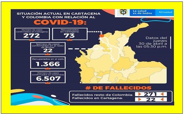 25 NUEVOS CASOS DE CORONAVIRUS EN CARTAGENA, 22 LOS MUERTOS