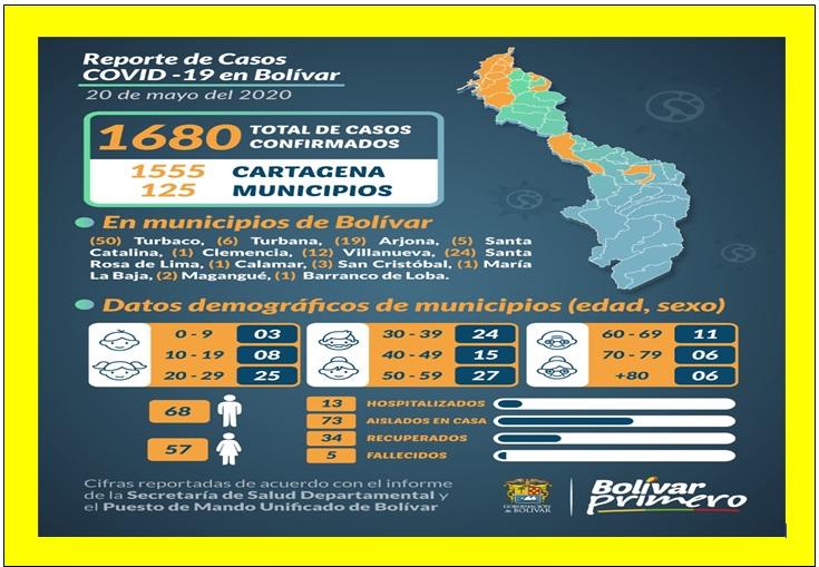 84 NUEVOS CASOS DE COVID EN CARTAGENA EN 24 HORAS