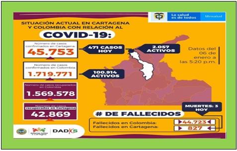 ¡ALARMANTE!…CARTAGENA CON 2.229 CONTAGIOS Y 38 MUERTOS EN 6 DIAS