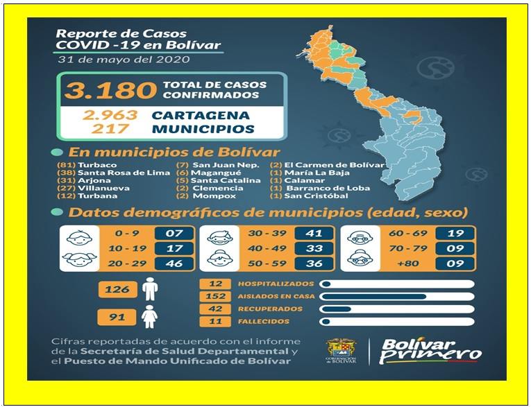 CARTAGENA CON 320 CONTAGIOS DEL COVID EN DOS DÍAS