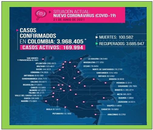 COLOMBIA SUPERO AYER 100 MIL MUERTES POR CORONAVIRUS