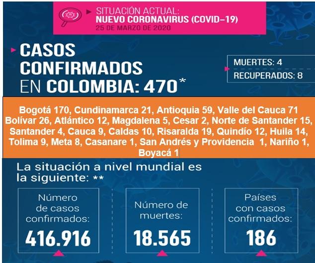 CORONAVIRUS CRECE MAS DEL 50 % DIARIO EN COLOMBIA