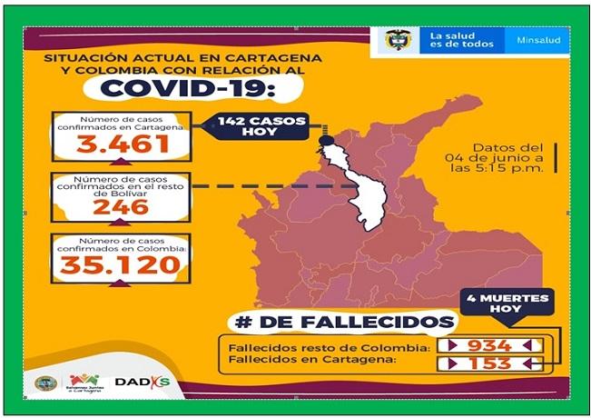 ESTO SE JODIÓ, 3.461 CONTAGIOS Y 153 MUERTOS EN CARTAGENA POR COVID