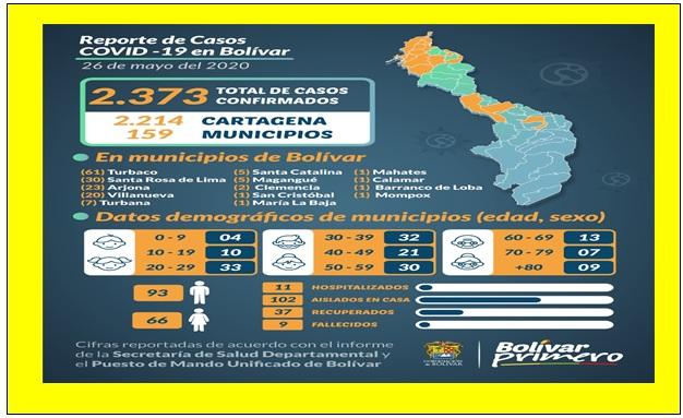 INFORME DEL COVID 19 DESDE EL PUESTO DE MANDO UNIFICADO EN BOLÍVAR