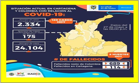 LA CUENTA SUBE A 114 MUERTOS Y 2.334 CONTAGIOS EN CARTAGENA
