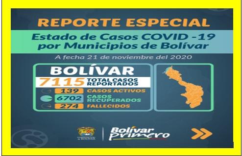 RECUPERACIÓN TOTAL DEL 94 % DE PACIENTES COVID EN BOLÍVAR